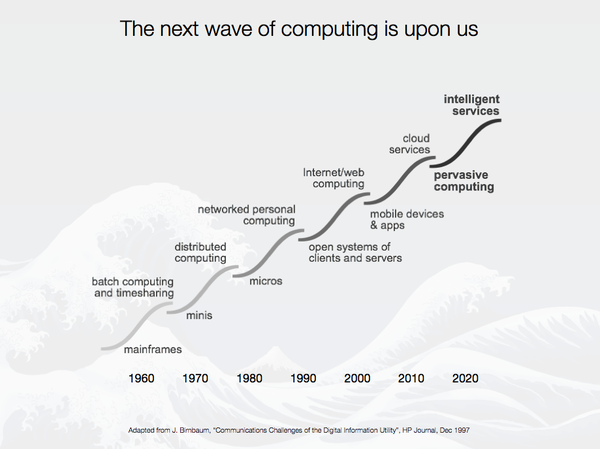 The next wave of computing is upon us