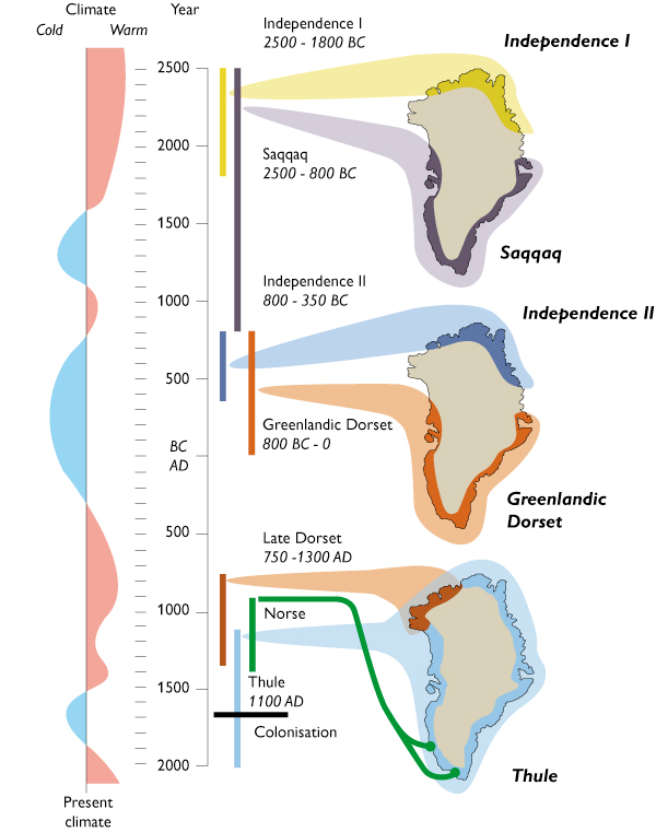 Diagram of migration to Greenland
