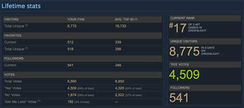 Our Greenlight stats shortly before approval