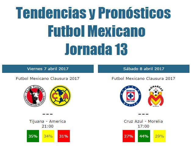 Tendencias de la jornada 13 del futbol mexicano