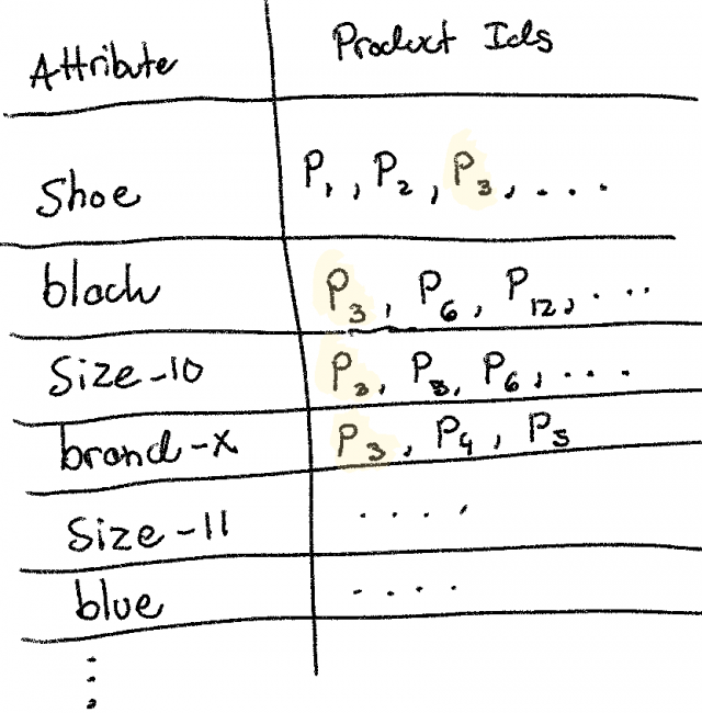 Picture illustrating the attributes and product ids.