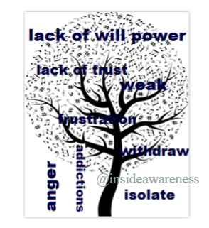 lack of will power, lack of trust, weak, frustration, withdrawal, isolate, anger, addictiions